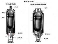 皮囊式蓄能器常见的故障及处理方法
